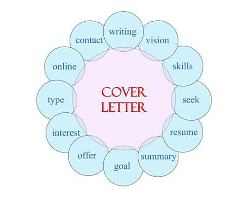 cover letter writer gold coast